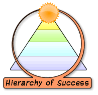 Hierarchy of the Self-Employed